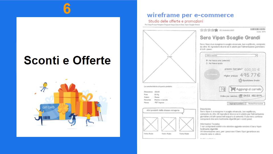 Regali Gift Card e utenti online felici Wireframe per e-Commerce